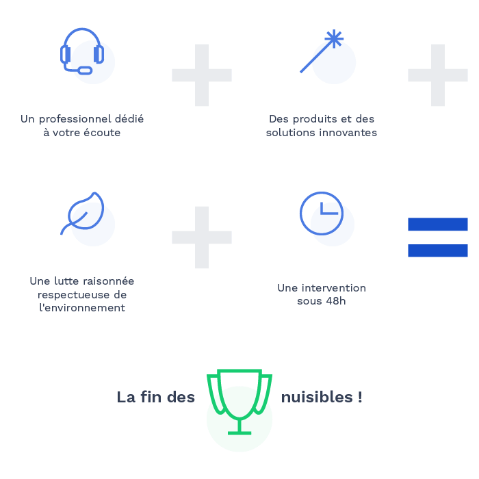 Expertise du processus d'Alternative 4D