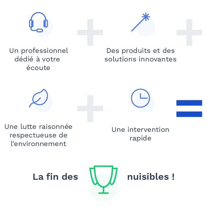 Expertise du processus d'Alternative 4D